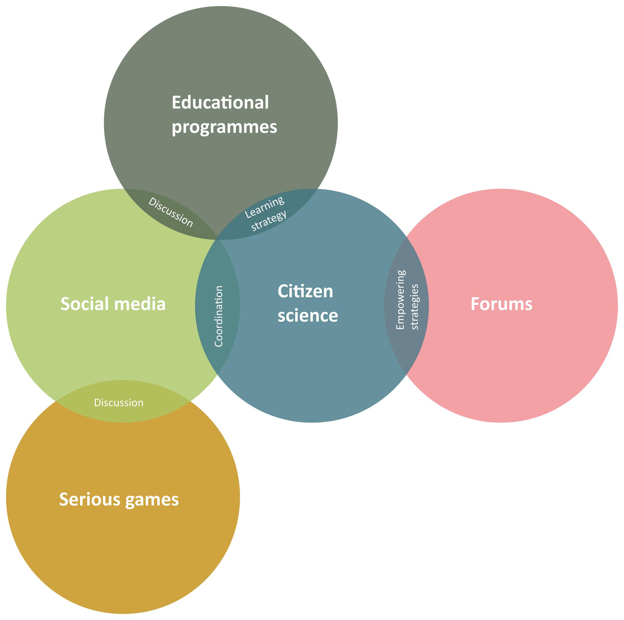 GC - Building bridges between experts and the public: a comparison K Four Net Wiring Diagram on